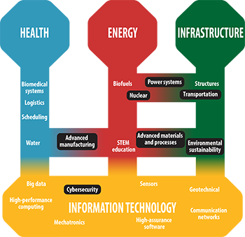 Graphic of research focus areas: health, energy, infrastructure and information technology